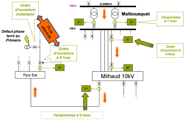Example of a potential staging problem for protection devices